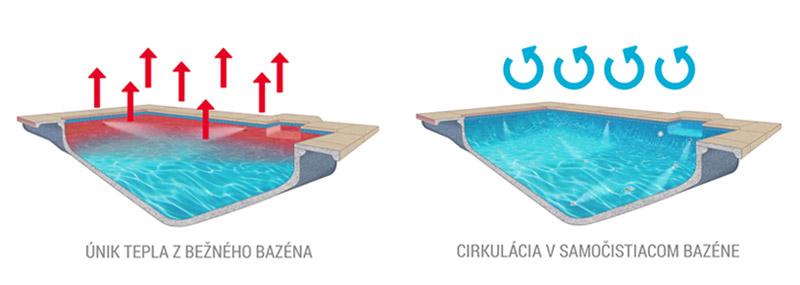 cirkulacia vody v bazéne so samočistiacim systémom