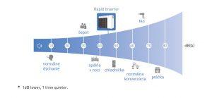 Porovnanie hlasitosti tepelného čerpadla